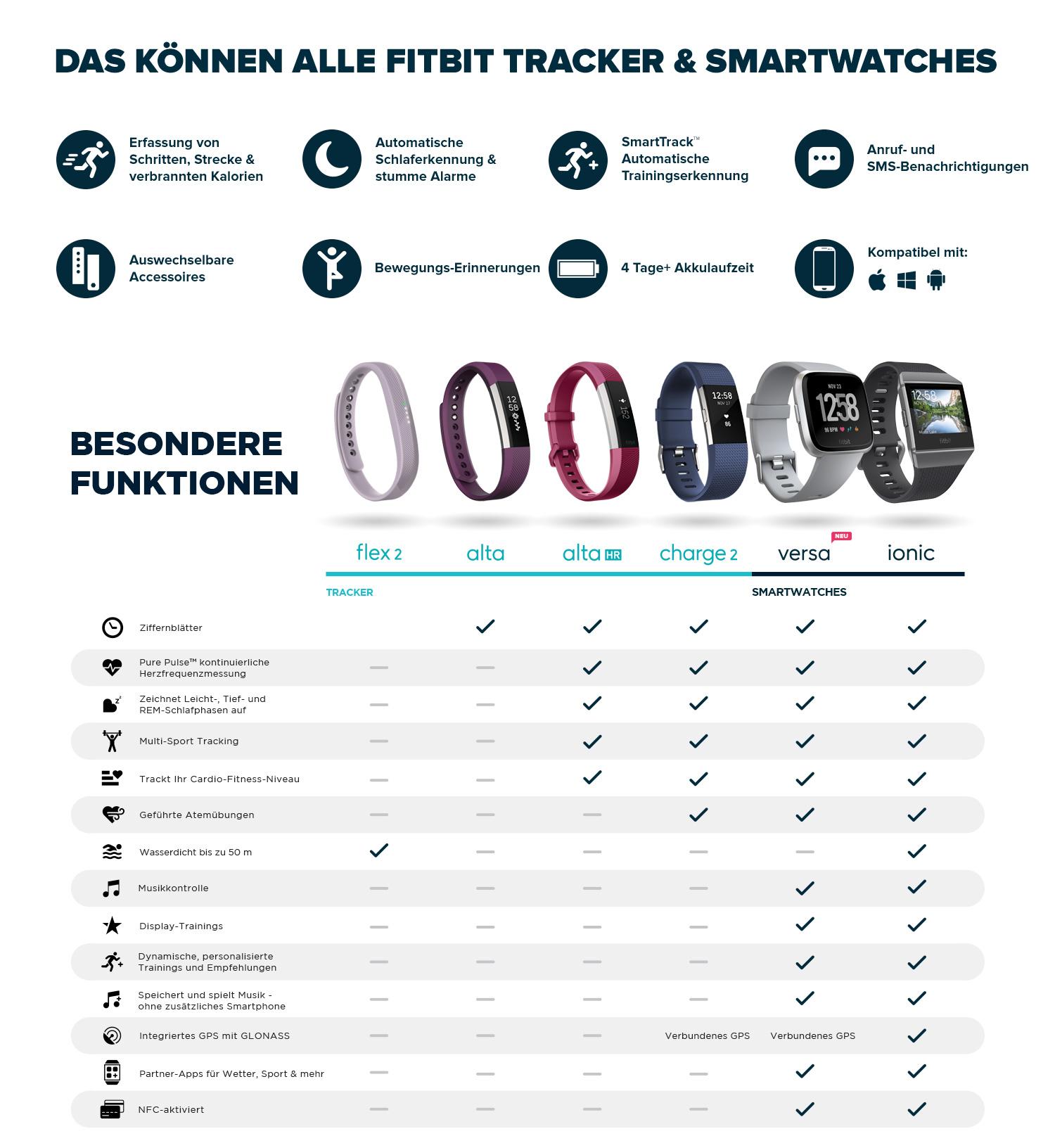 Fitbit Markenshop – Funktionen